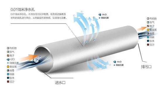 超滤家用净水器原理图解